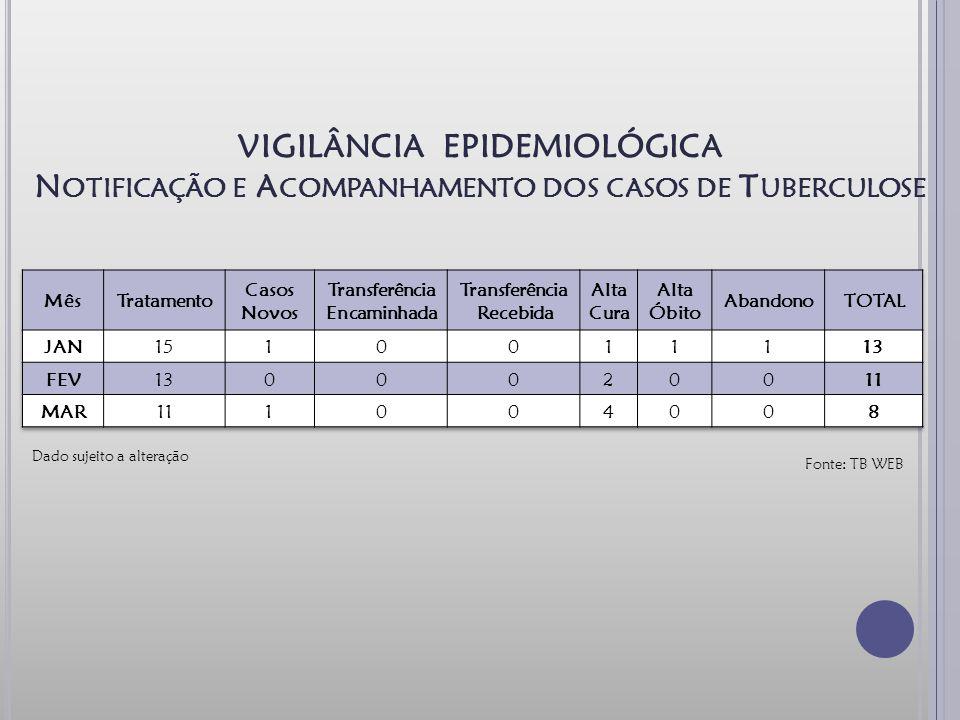 VIGILÂNCIA EPIDEMIOLÓGICA N OTIFICAÇÃO E A COMPANHAMENTO DOS CASOS DE T UBERCULOSE Fonte: TB WEB Dado sujeito a alteração