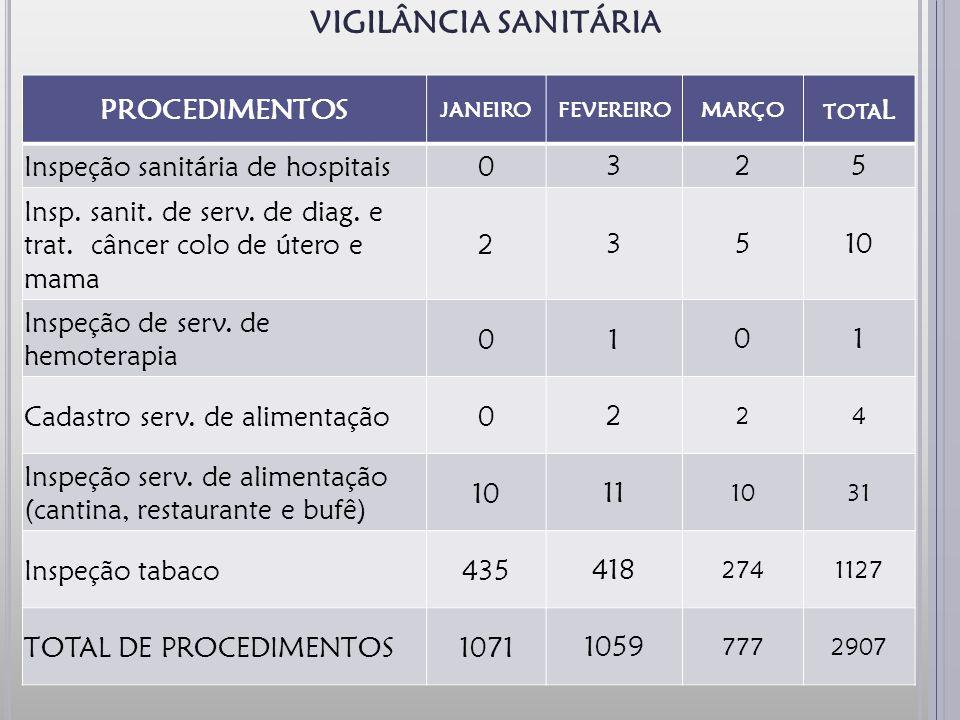 9 PROCEDIMENTOS JANEIROFEVEREIROMARÇO TOTA L Inspeção sanitária de hospitais0 325 Insp.