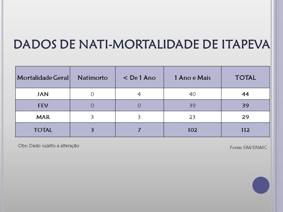 Fonte: SIM/SINASC DADOS DE NATI-MORTALIDADE DE ITAPEVA Obs: Dado sujeito a alteração Mortalidade GeralNatimorto< De 1 Ano1 Ano e MaisTOTAL JAN044044 FEV0039 MAR332329 TOTAL37102112