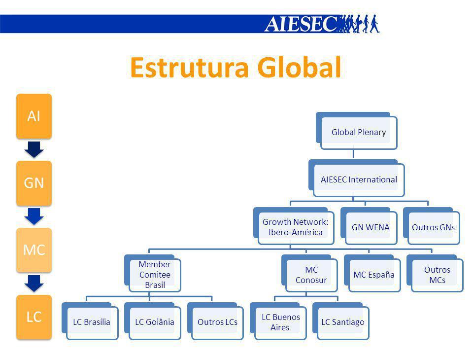 Estrutura Global AIGNMCLC Global PlenaryAIESEC International Growth Network: Ibero-América Member Comitee Brasil LC BrasíliaLC GoiâniaOutros LCs MC Co