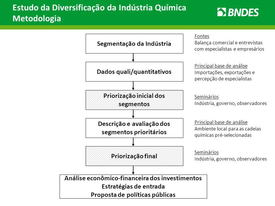 Estudo da Diversificação da Indústria Química Metodologia Segmentação da Indústria Priorização inicial dos segmentos Descrição e avaliação dos segment
