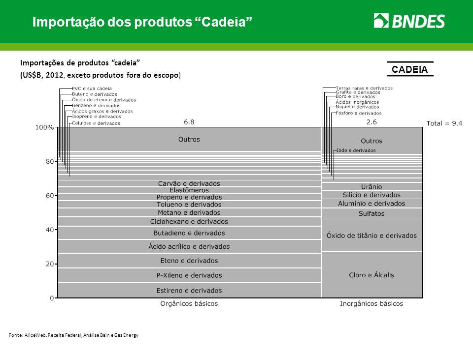 Importação dos produtos Cadeia Importações de produtos cadeia (US$B, 2012, exceto produtos fora do escopo) Fonte: AliceWeb, Receita Federal, Análise B