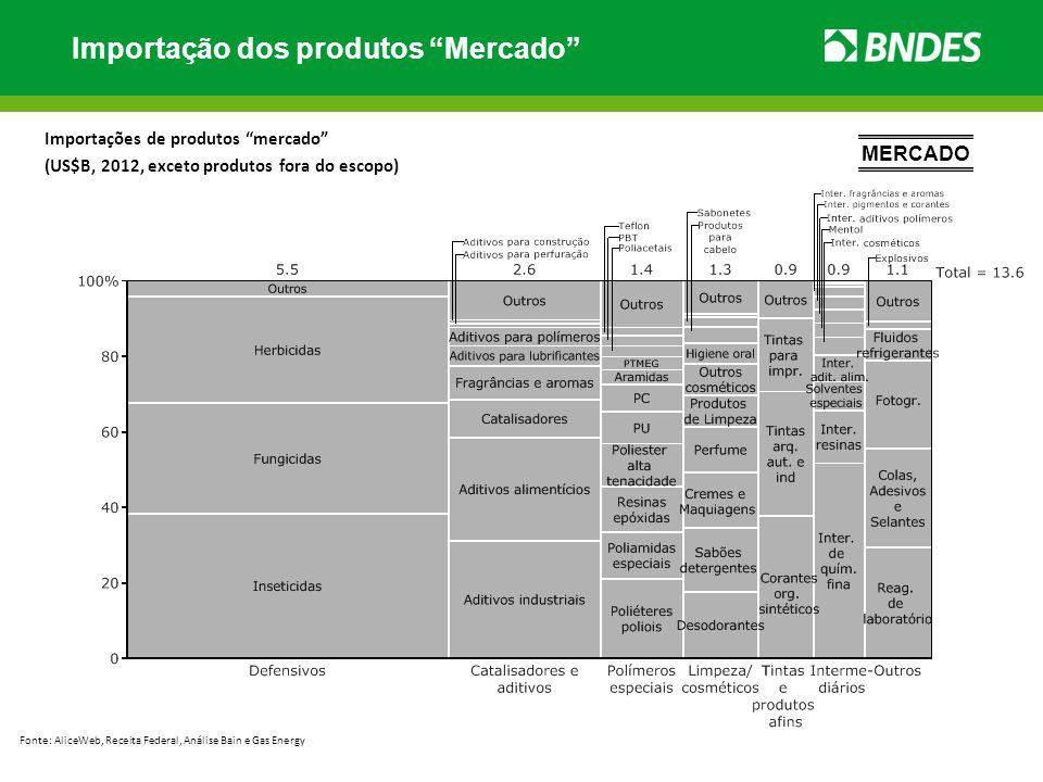 Importação dos produtos Mercado Importações de produtos mercado (US$B, 2012, exceto produtos fora do escopo) Fonte: AliceWeb, Receita Federal, Análise
