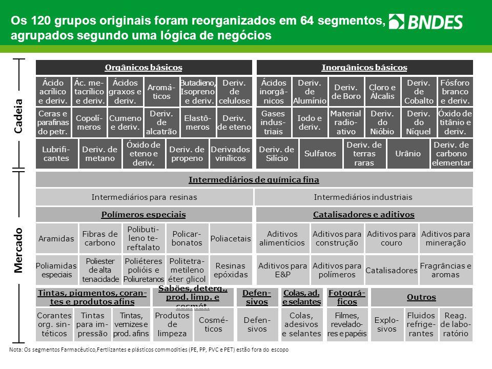 Os 120 grupos originais foram reorganizados em 64 segmentos, agrupados segundo uma lógica de negócios Deriv. de alcatrão Orgânicos básicos Ácido acríl