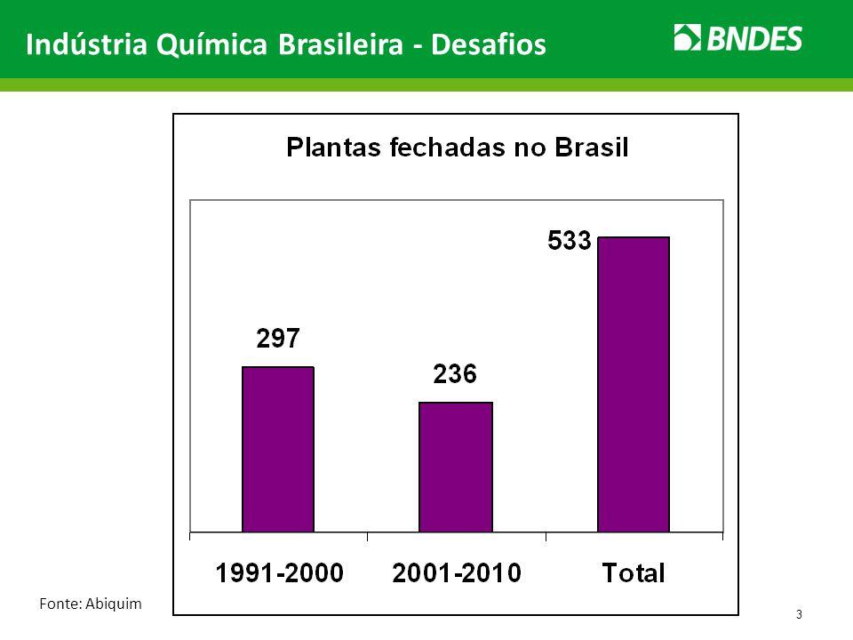 3 Indústria Química Brasileira - Desafios Fonte: Abiquim