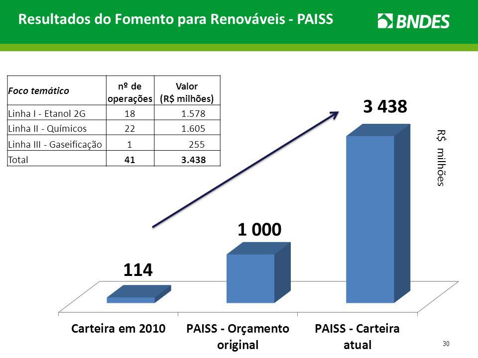 Resultados do Fomento para Renováveis - PAISS Foco temático nº de operações Valor (R$ milhões) Linha I - Etanol 2G18 1.578 Linha II - Químicos22 1.605