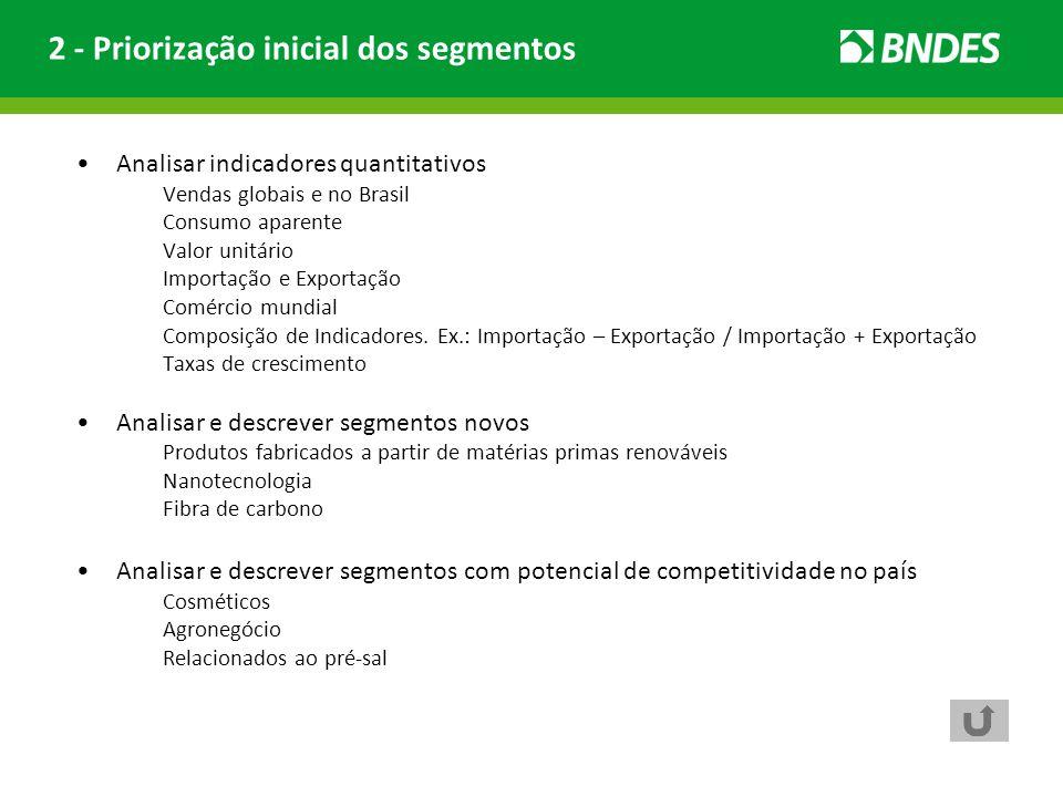 Analisar indicadores quantitativos Vendas globais e no Brasil Consumo aparente Valor unitário Importação e Exportação Comércio mundial Composição de I