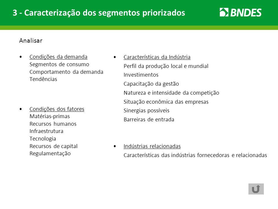 Analisar Condições da demanda Segmentos de consumo Comportamento da demanda Tendências Condições dos fatores Matérias-primas Recursos humanos Infraest
