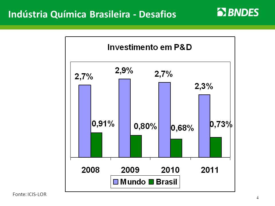 Importação dos produtos Mercado Importações de produtos mercado (US$B, 2012, exceto produtos fora do escopo) Fonte: AliceWeb, Receita Federal, Análise Bain e Gas Energy MERCADO