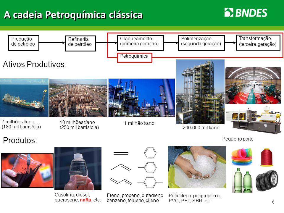 8 Petroquímica Produção de petróleo Refinariia de petróleo Craqueamento (primeira geração) Polimerização (segunda geração) Transformação (terceira ger