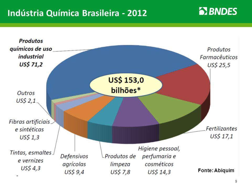 9 Indústria Química Brasileira - 2012 Fonte: Abiquim