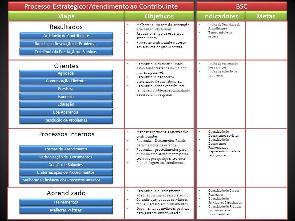 Clientes Processo Estratégico: Atendimento ao Contribuinte BSC Mapa Objetivos Resultados Processos Internos Aprendizado Melhorar a Imagem da Instituiç