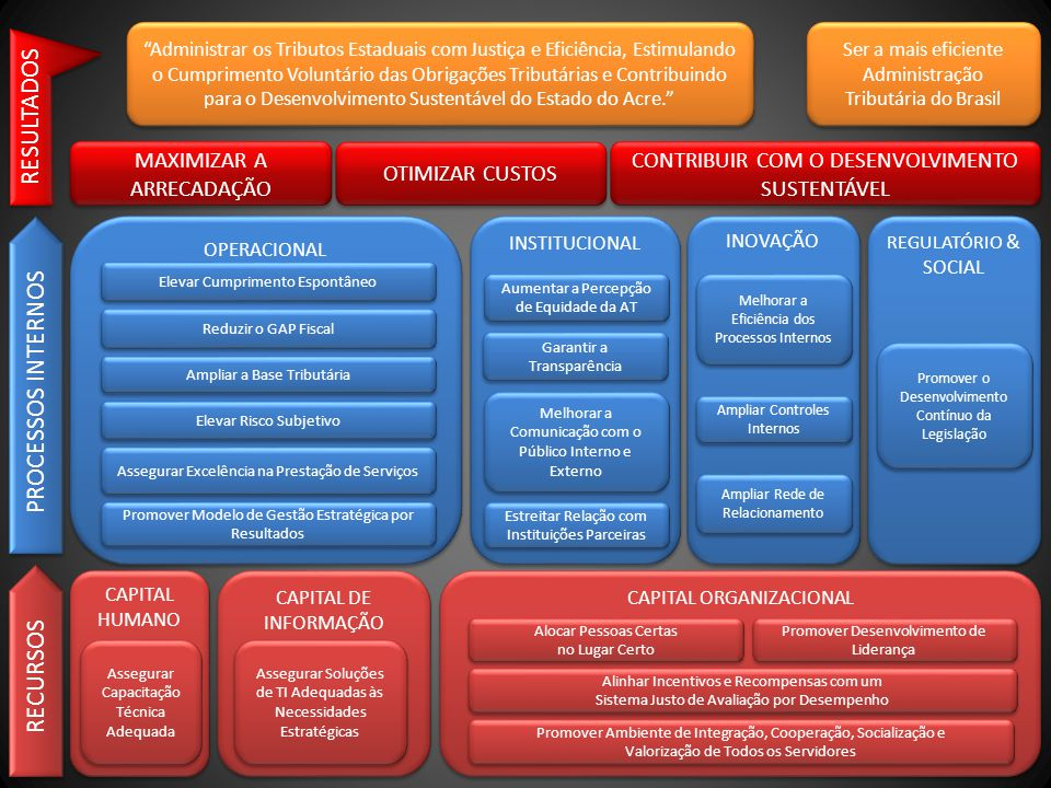 CAPITAL HUMANO CAPITAL DE INFORMAÇÃO CAPITAL ORGANIZACIONAL Assegurar Capacitação Técnica Adequada Assegurar Soluções de TI Adequadas às Necessidades