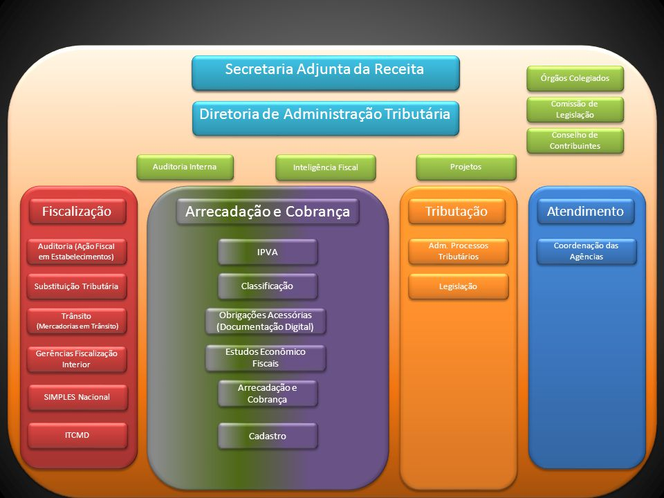 Fiscalização Arrecadação e Cobrança Tributação Atendimento Obrigações Acessórias (Documentação Digital) Adm. Processos Tributários Estudos Econômico F