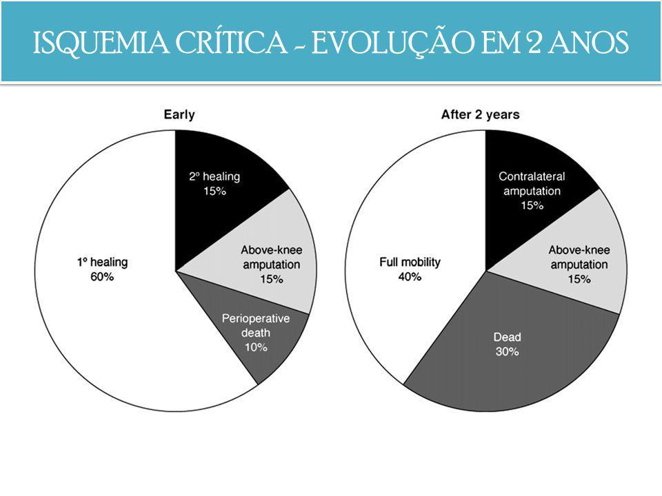 ISQUEMIA CRÍTICA - EVOLUÇÃO EM 2 ANOS