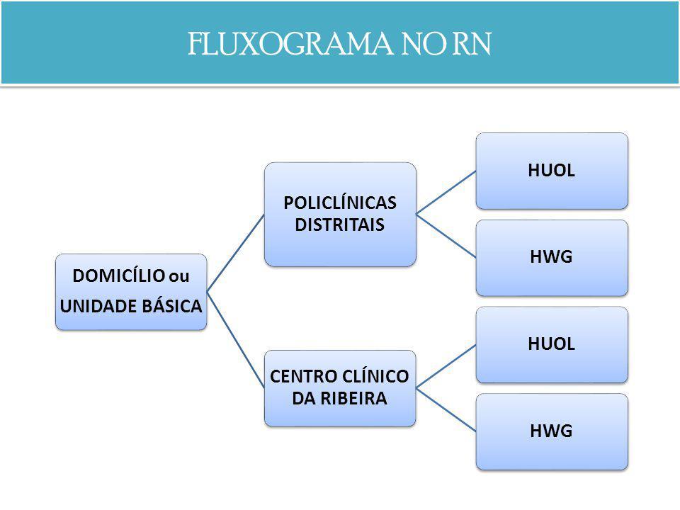 FLUXOGRAMA NO RN DOMICÍLIO ou UNIDADE BÁSICA POLICLÍNICAS DISTRITAIS HUOLHWG CENTRO CLÍNICO DA RIBEIRA HUOLHWG