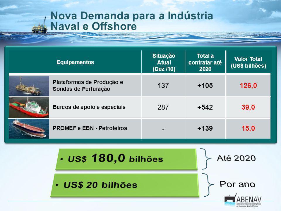 Nova Demanda para a Indústria Naval e Offshore Equipamentos Situação Atual (Dez /10) Total a contratar até 2020 Valor Total (US$ bilhões) Plataformas