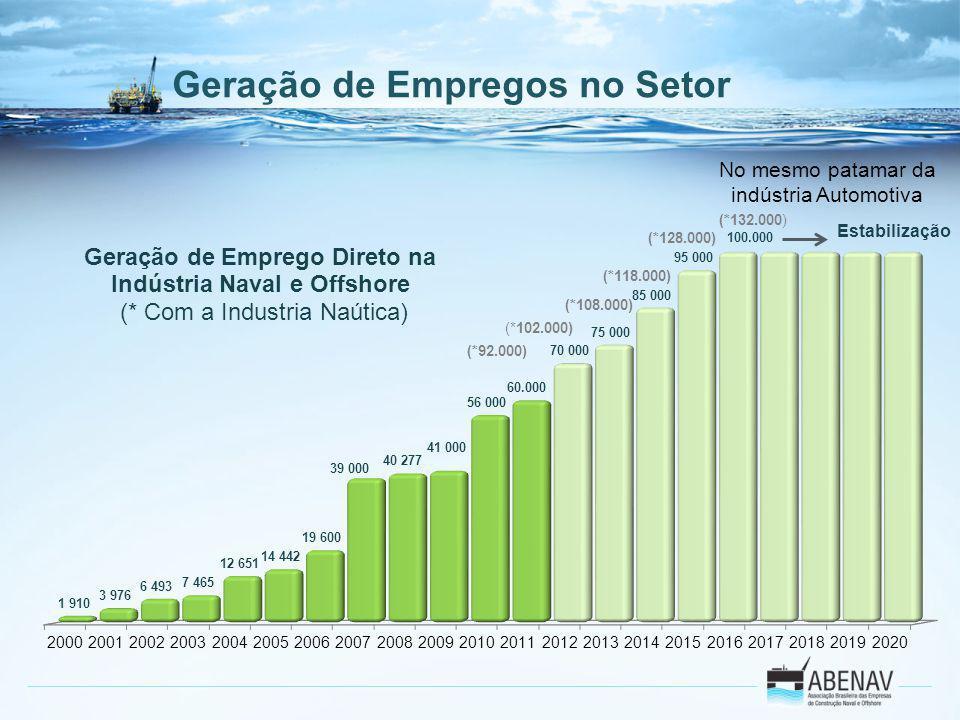 Geração de Empregos no Setor Estabilização No mesmo patamar da indústria Automotiva
