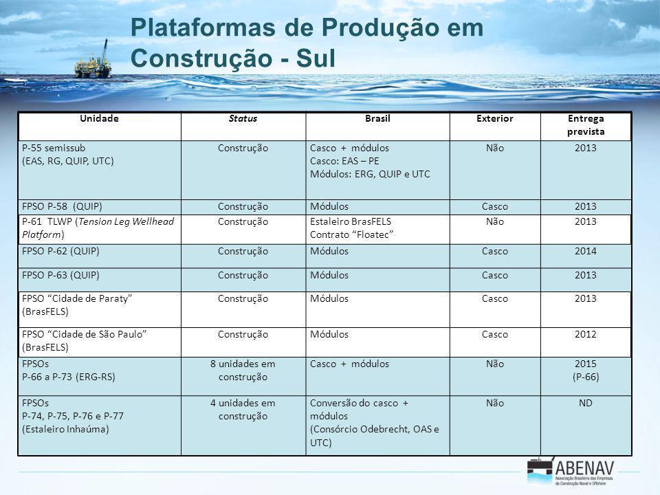 Plataformas de Produção em Construção - Sul UnidadeStatusBrasilExteriorEntrega prevista P-55 semissub (EAS, RG, QUIP, UTC) ConstruçãoCasco + módulos C