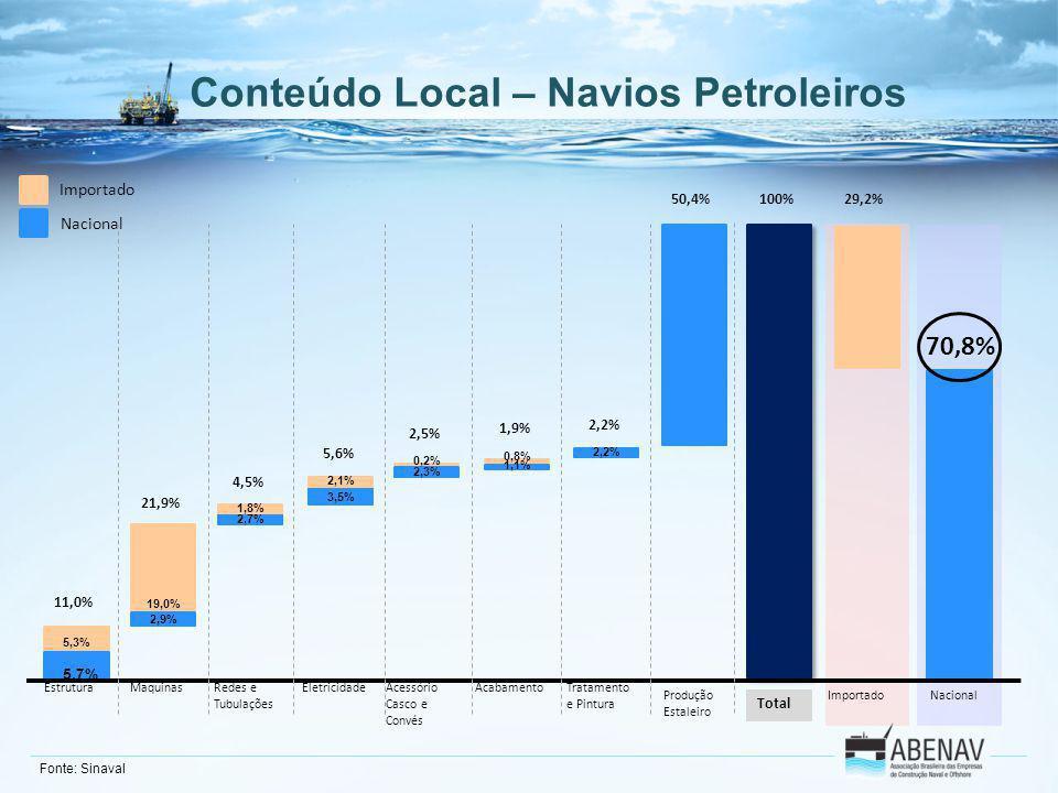 Conteúdo Local – Navios Petroleiros EstruturaMaquinasRedes e Tubulações EletricidadeAcessório Casco e Convés Acabamento Produção Estaleiro Tratamento