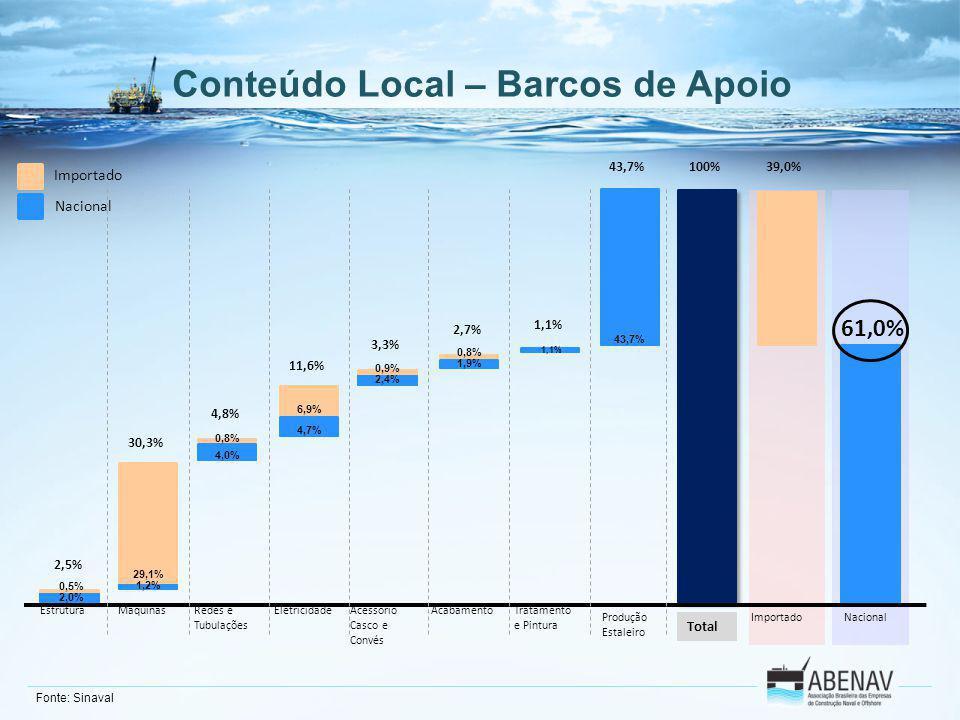 Conteúdo Local – Barcos de Apoio EstruturaMaquinasRedes e Tubulações EletricidadeAcessório Casco e Convés Acabamento Produção Estaleiro Tratamento e P