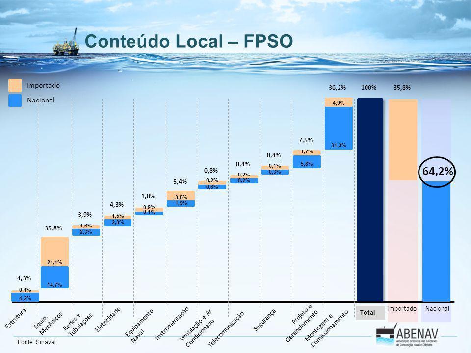 Conteúdo Local – FPSO Importado Nacional Estrutura Equip. Mecânicos Redes e Tubulações Eletricidade Equipamento Naval Instrumentação Montagem e Comiss