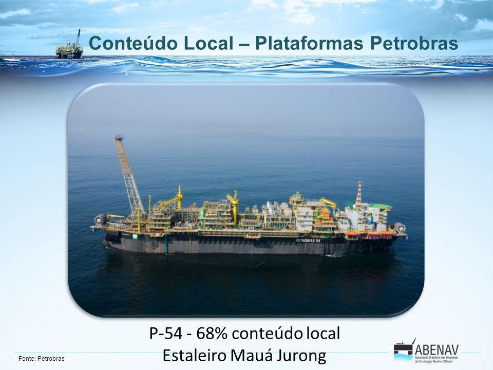 Conteúdo Local – Plataformas Petrobras P-54 - 68% conteúdo local Estaleiro Mauá Jurong Fonte: Petrobras