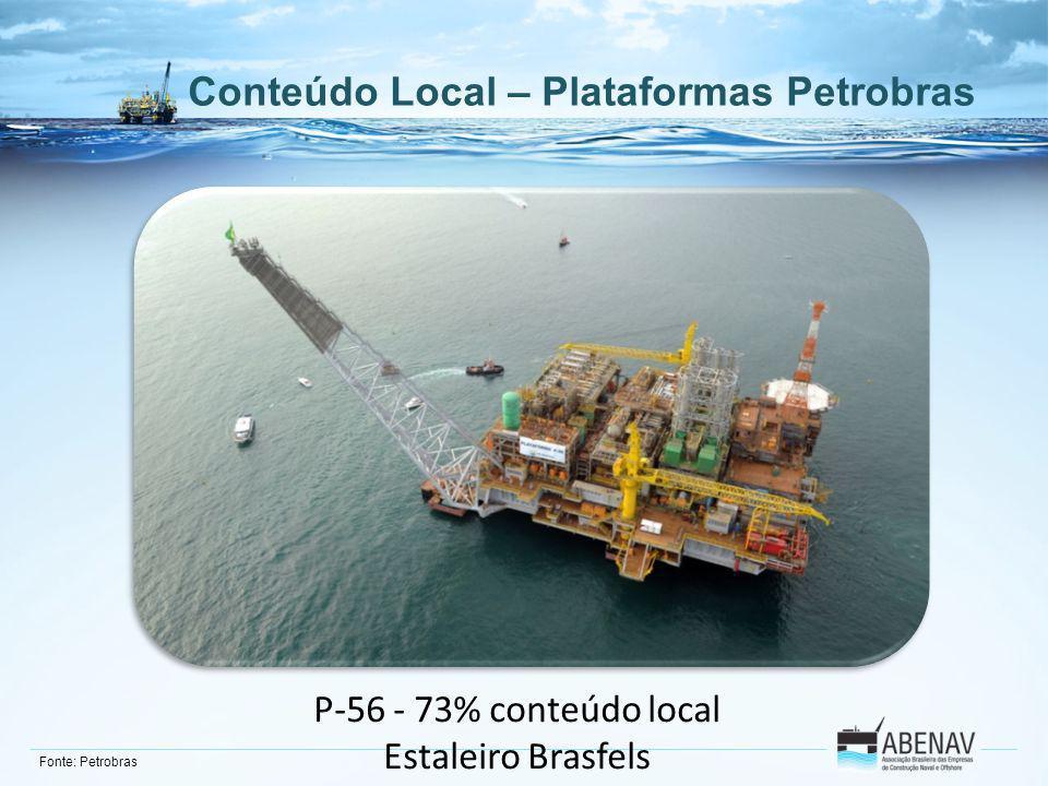 Conteúdo Local – Plataformas Petrobras P-56 - 73% conteúdo local Estaleiro Brasfels Fonte: Petrobras