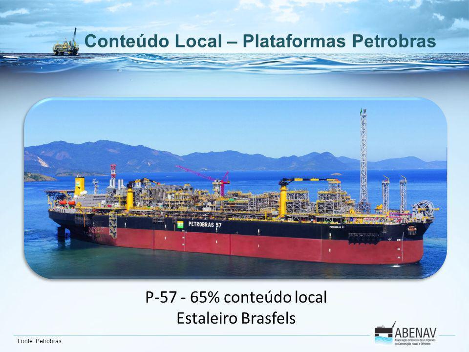 Conteúdo Local – Plataformas Petrobras Fonte: Petrobras P-57 - 65% conteúdo local Estaleiro Brasfels