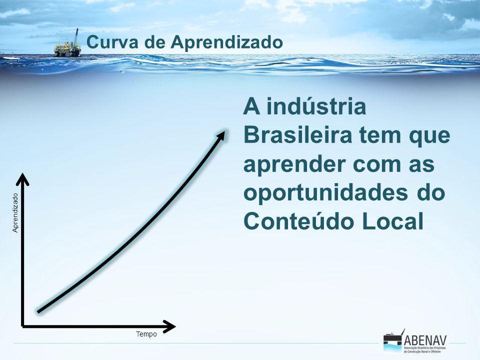 A indústria Brasileira tem que aprender com as oportunidades do Conteúdo Local Tempo Aprendizado Curva de Aprendizado