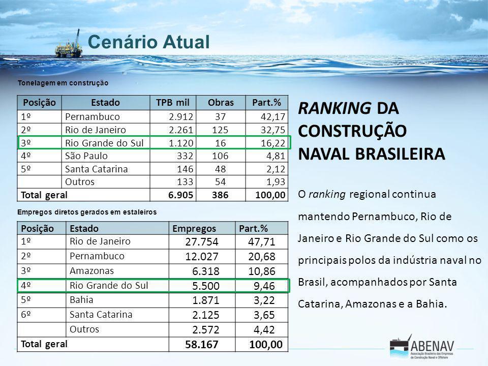 Cenário Atual RANKING DA CONSTRUÇÃO NAVAL BRASILEIRA O ranking regional continua mantendo Pernambuco, Rio de Janeiro e Rio Grande do Sul como os princ