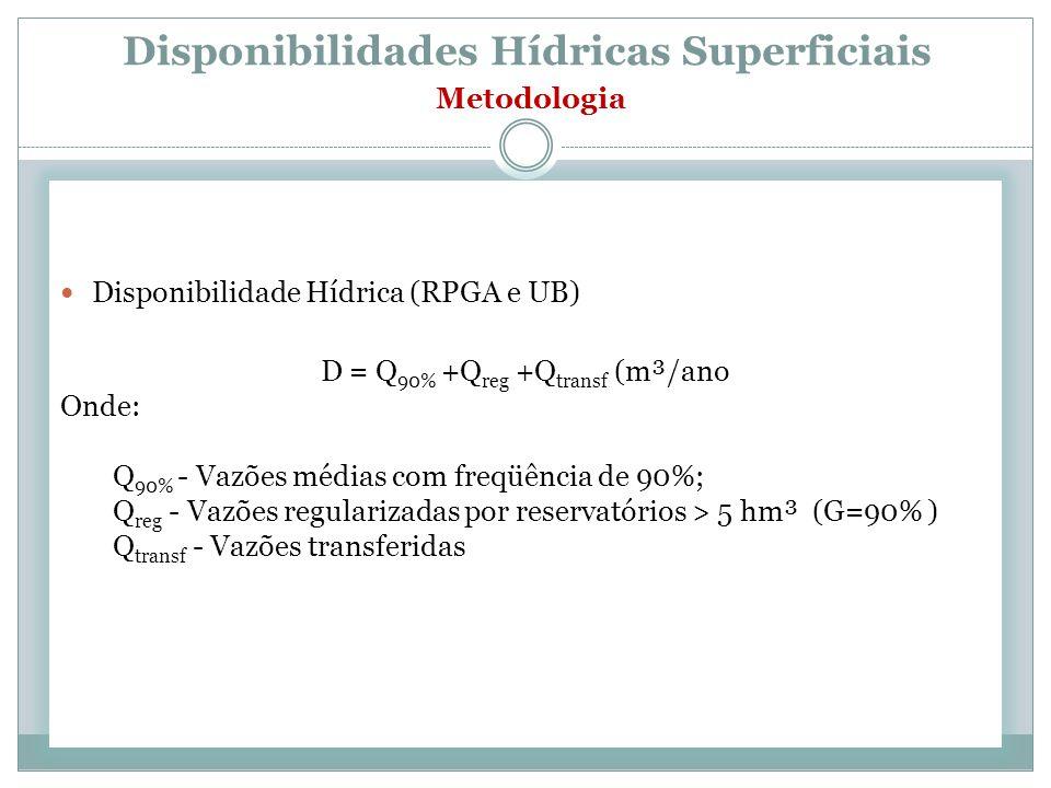 Disponibilidades Hídricas Superficiais Metodologia Disponibilidade Hídrica (RPGA e UB) D = Q 90% +Q reg +Q transf (m³/ano Onde: Q 90% - Vazões médias com freqüência de 90%; Q reg - Vazões regularizadas por reservatórios > 5 hm³ (G=90% ) Q transf - Vazões transferidas