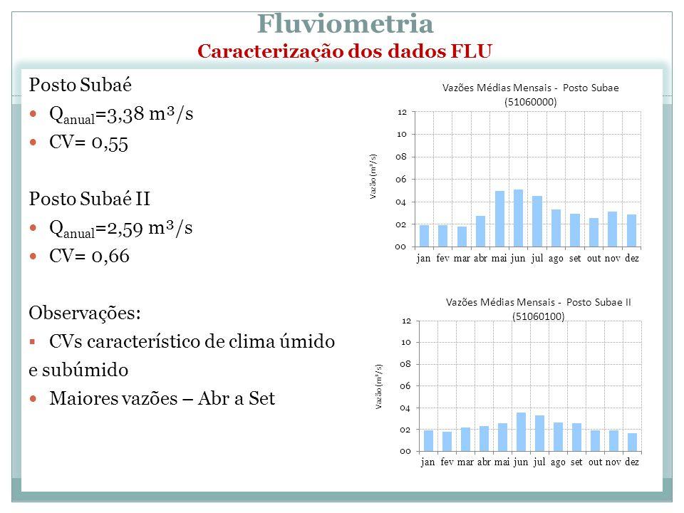 Fluviometria Caracterização dos dados FLU Posto Subaé Q anual =3,38 m³/s CV= 0,55 Posto Subaé II Q anual =2,59 m³/s CV= 0,66 Observações: CVs característico de clima úmido e subúmido Maiores vazões – Abr a Set