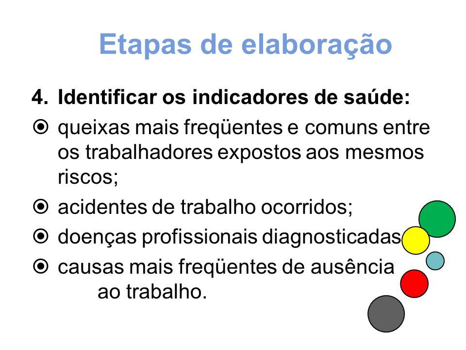 Etapas de elaboração 3.Identificar as medidas preventivas existentes e sua eficácia referente a: proteção coletiva; organização do trabalho; proteção