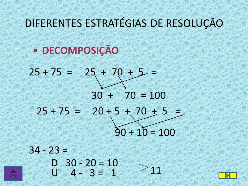 DIFERENTES ESTRATÉGIAS DE RESOLUÇÃO 25 + 75 = 25 + 70 + 5 = 70 = 100 30 + D 30 - 20 = 10 U 4 - 3 = 1 11 34 - 23 = DECOMPOSIÇÃO 25 + 75 = 20 + 5 + 70 +