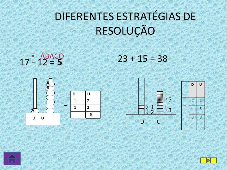 DIFERENTES ESTRATÉGIAS DE RESOLUÇÃO ÁBACO D U X X X 17 - 12 = 5 D U 1 7 1 2 5 - 2 1 3 5 D U 23 + 15 = 38 DU + 23 15 38