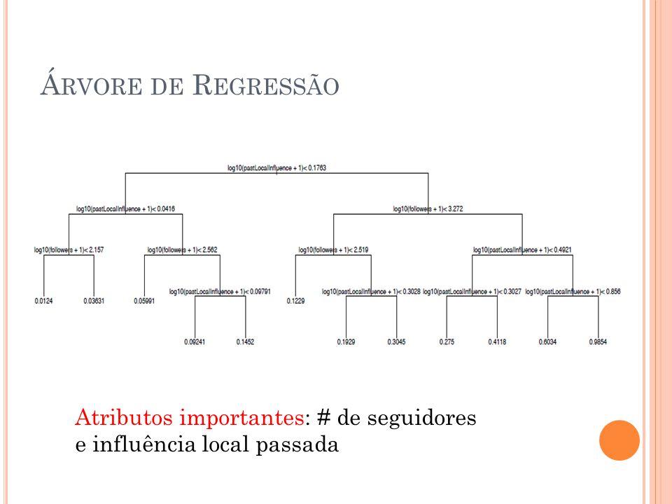 Á RVORE DE R EGRESSÃO Atributos importantes: # de seguidores e influência local passada