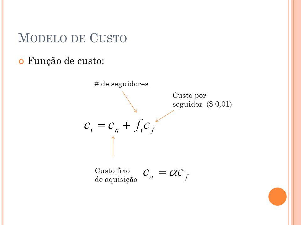 M ODELO DE C USTO Função de custo: Custo fixo de aquisição # de seguidores Custo por seguidor ($ 0,01)