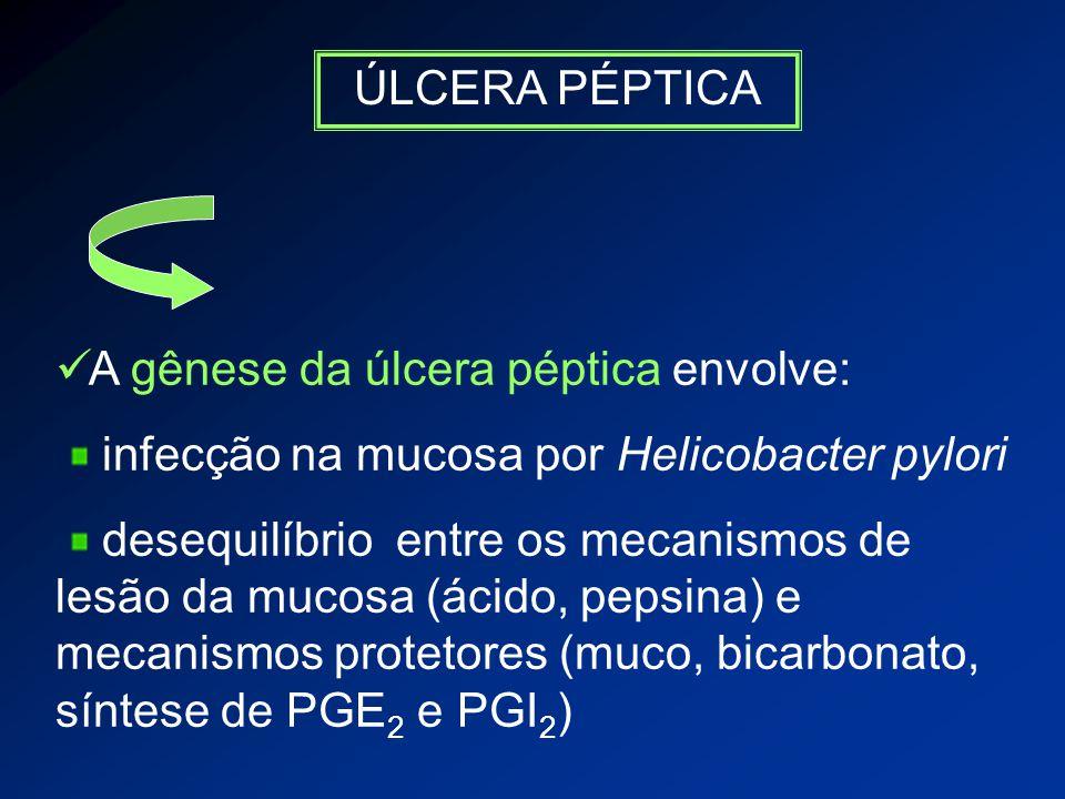 ÚLCERA PÉPTICA A gênese da úlcera péptica envolve: infecção na mucosa por Helicobacter pylori desequilíbrio entre os mecanismos de lesão da mucosa (ácido, pepsina) e mecanismos protetores (muco, bicarbonato, síntese de PGE 2 e PGI 2 )
