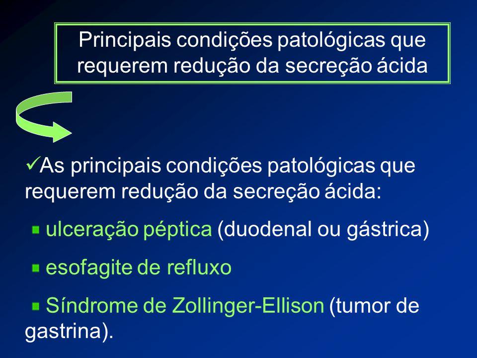 Principais condições patológicas que requerem redução da secreção ácida As principais condições patológicas que requerem redução da secreção ácida: ulceração péptica (duodenal ou gástrica) esofagite de refluxo Síndrome de Zollinger-Ellison (tumor de gastrina).