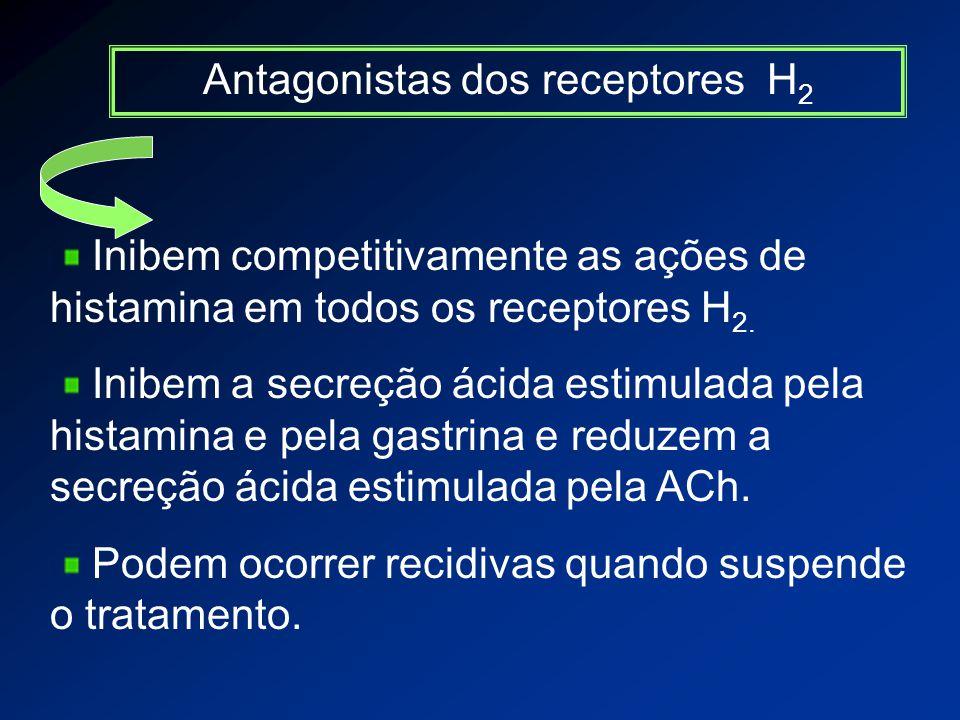 Antagonistas dos receptores H 2 Inibem competitivamente as ações de histamina em todos os receptores H 2.