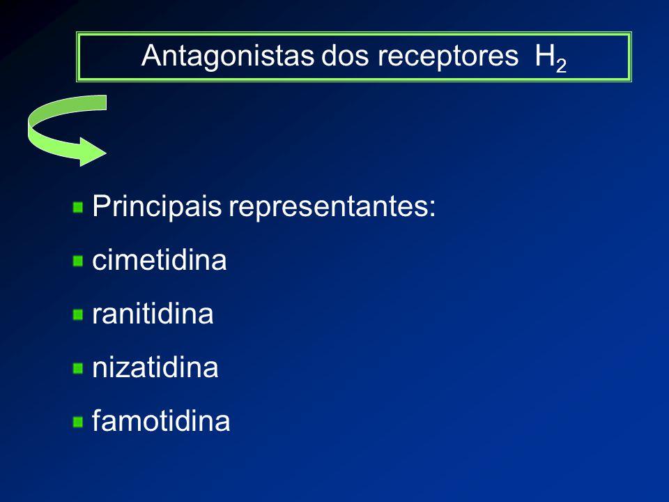 Antagonistas dos receptores H 2 Principais representantes: cimetidina ranitidina nizatidina famotidina