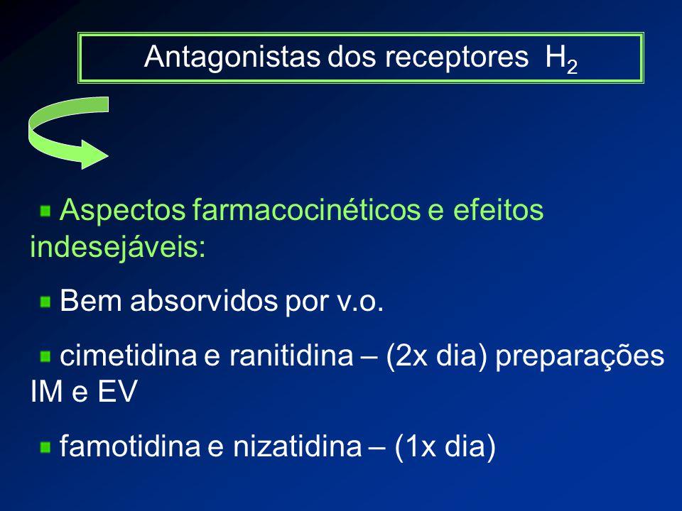 Antagonistas dos receptores H 2 Aspectos farmacocinéticos e efeitos indesejáveis: Bem absorvidos por v.o.