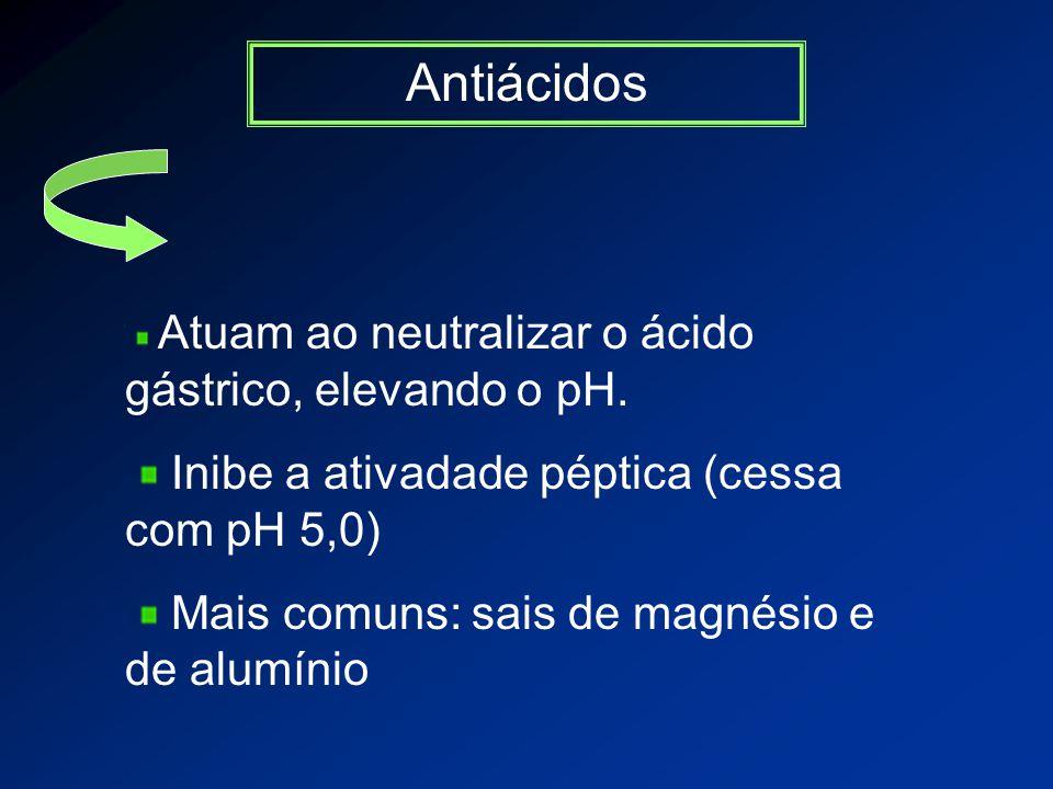 Antiácidos Atuam ao neutralizar o ácido gástrico, elevando o pH.