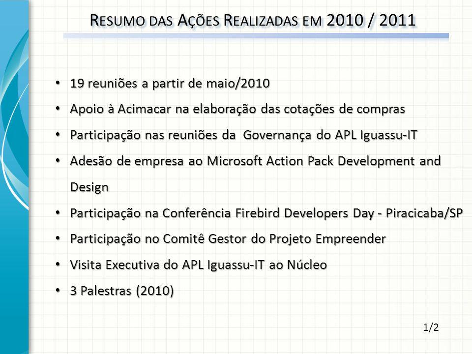 19 reuniões a partir de maio/2010 19 reuniões a partir de maio/2010 Apoio à Acimacar na elaboração das cotações de compras Apoio à Acimacar na elabora