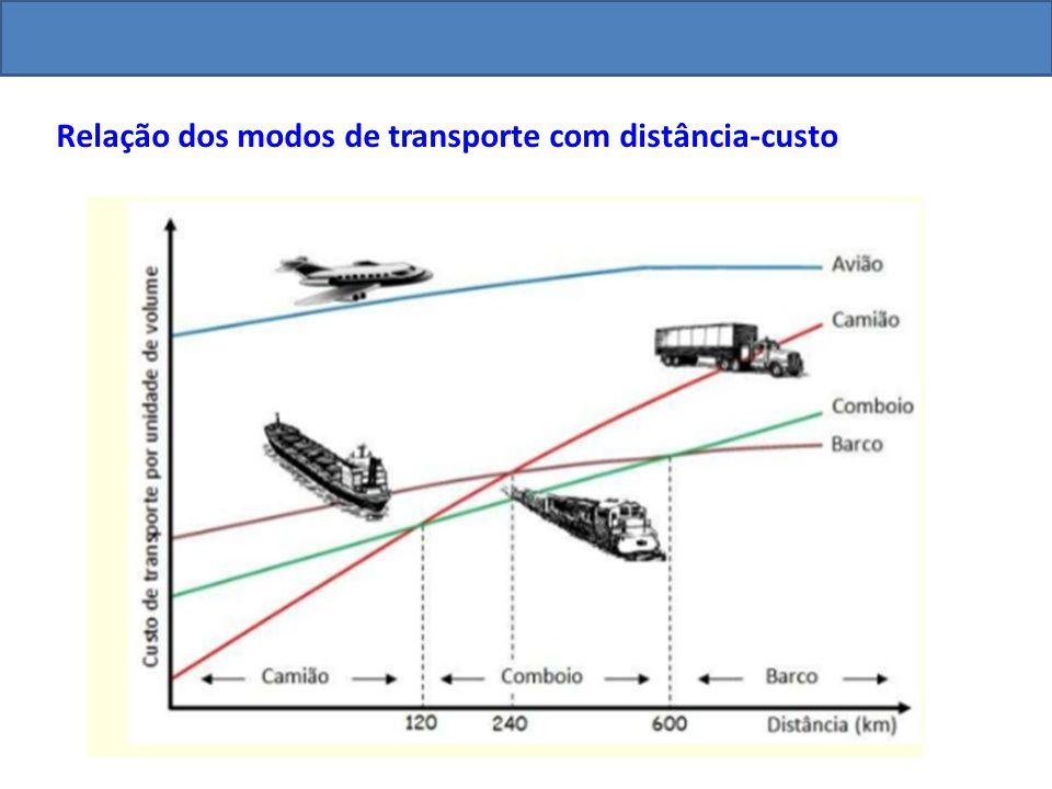 Relação dos modos de transporte com distância-custo