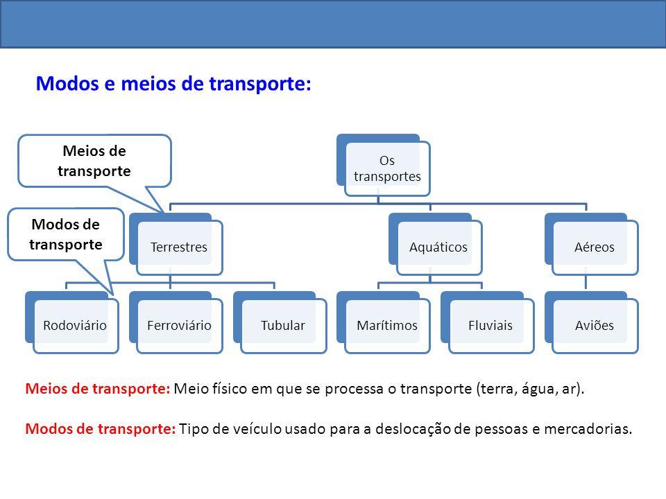 Os transportes TerrestresRodoviárioFerroviárioTubularAquáticosMarítimosFluviaisAéreosAviões Modos e meios de transporte: Meios de transporte Modos de