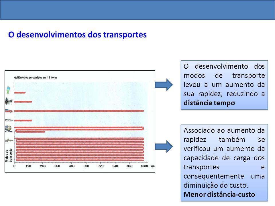 O desenvolvimentos dos transportes O desenvolvimento dos modos de transporte levou a um aumento da sua rapidez, reduzindo a distância tempo Associado