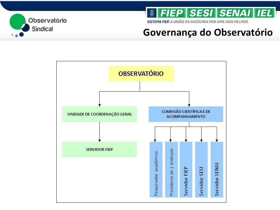 Governança do Observatório OBSERVATÓRIO UNIDADE DE COORDENAÇÃO GERAL COMISSÃO CIENTÍFICA E DE ACOMPANHAMENTO SERVIDOR FIEP Pesquisador acadêmico Presi