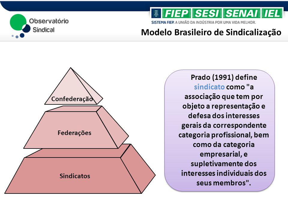 Modelo Brasileiro de Sindicalização Sindicatos Confederação Federações Prado (1991) define sindicato como